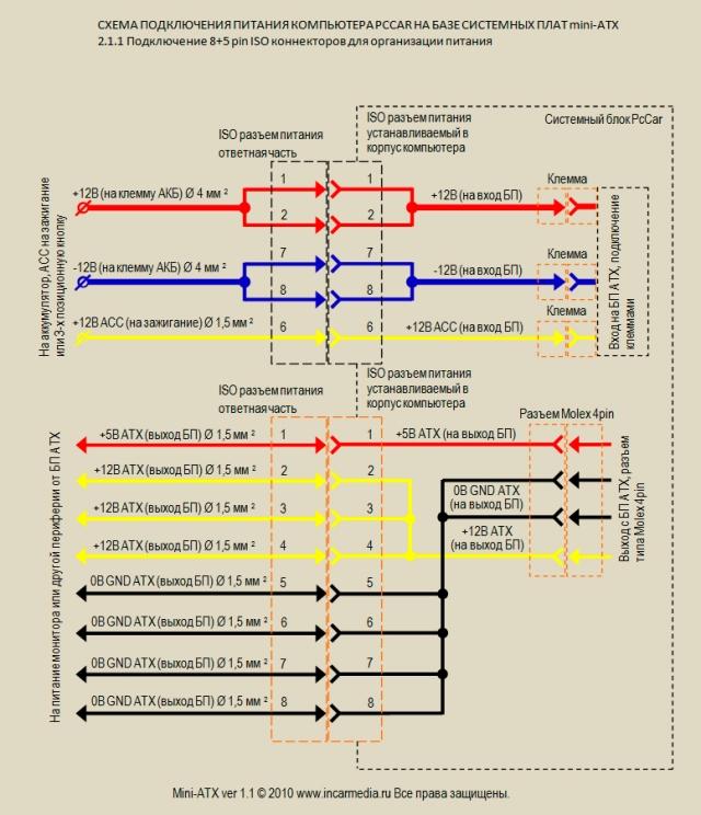 2. Схема подключения питания компьютера PcCar CarPc на базе системных плат mini-ATX используя разъем типа ISO.